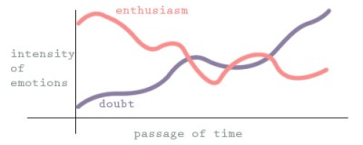 Graph showing enthusiasm about a project waning with passage of time
